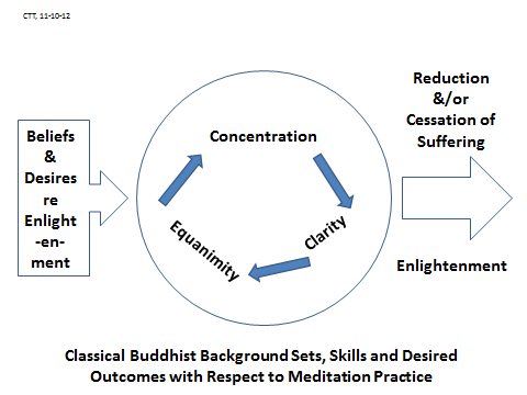 Fig 3: concentration clarity equanimity situated in Buddhism